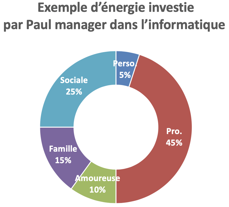 exemple manager